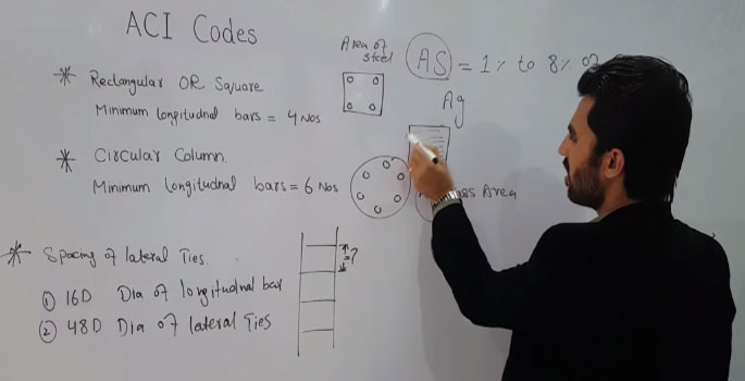 Brief Demonstration of ACI codes