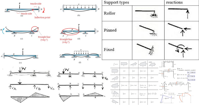 Importance of Qualitative Structural Analysis of Beams & Frames