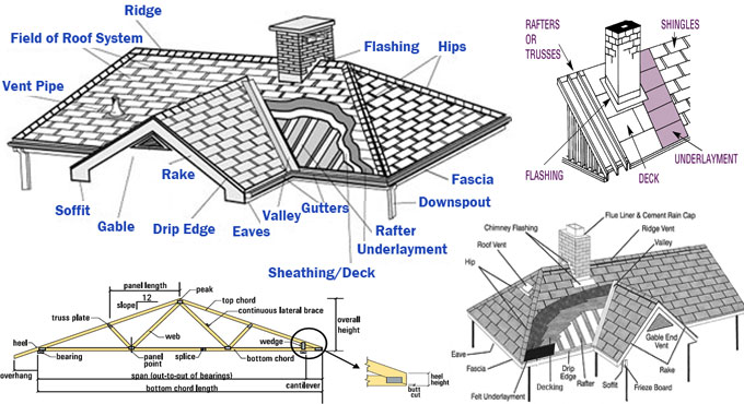 Parts of a roof structure