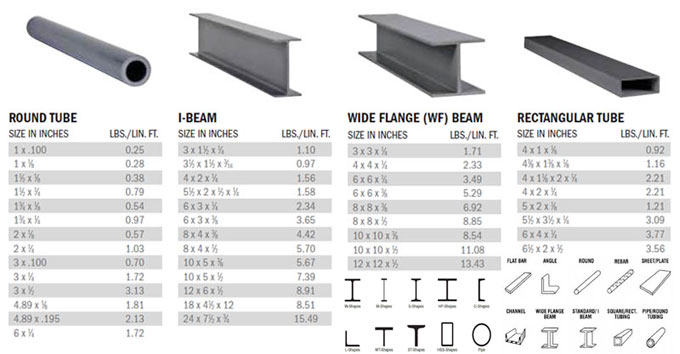 Various Types of Structural Steel Shapes | Sizes for Steel I-Beams