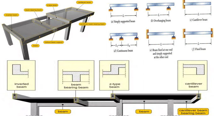 What Is Beam In Civil Engineering | Types Of Support In Beam