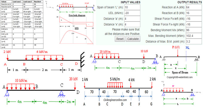 Some useful tips for resolving the issues related to Bending Moment and Shear Force