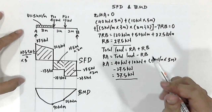 The detailed process for drawing shear force and bending moment diagram