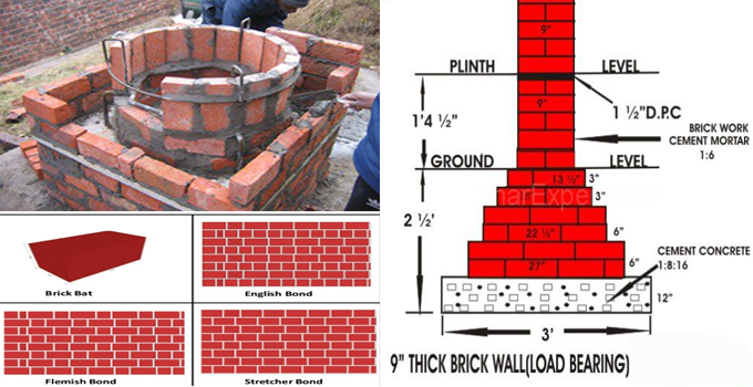 How to analyze rate for brick masonry work
