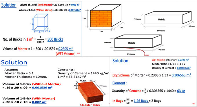 Brick Work Quantity Calculation