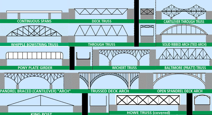 Bridge truss types a guide to dating and identifying old 6