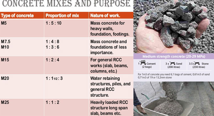 How to estimate materials for various ratio concrete