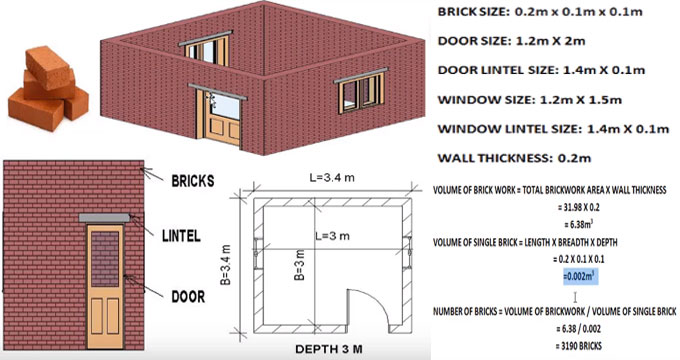 How to work out numbers of bricks for given room