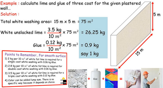 Quantity calculation of materials (lime & glue) for white washing