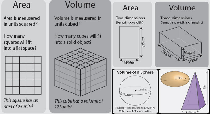 Some useful tips to work out the volume of solid objects