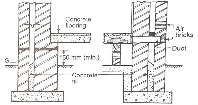 Construction Process Of Cavity Wall and its benefits
