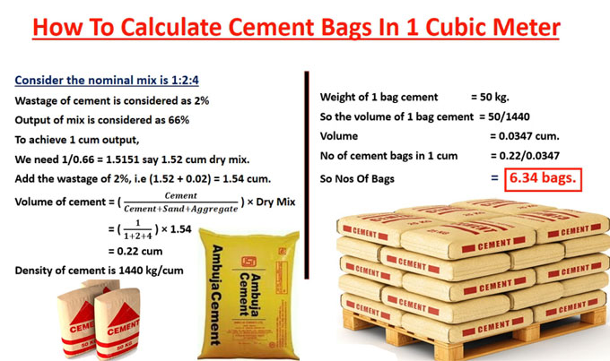 Calculation of the numbers of cement bags in 1 Cum