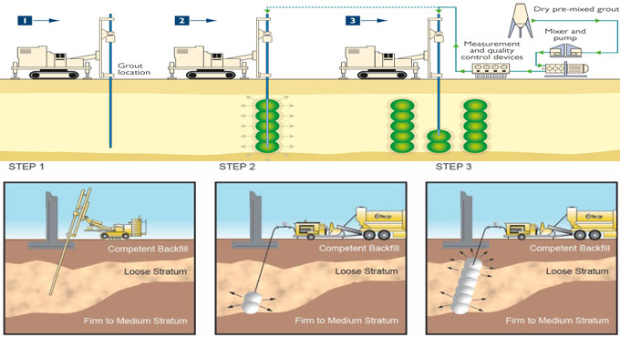 Details of compaction grouting procedure