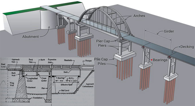 Construction of bridge and its different parts