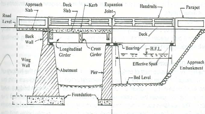 Bridge Structural Components & their classification