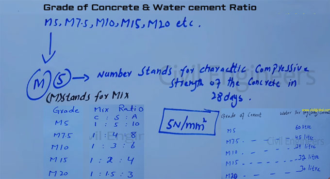 How to find out grade of concrete and water cement ratio