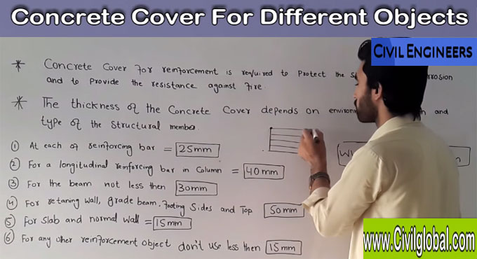 Specifications of concrete covers for different structural members