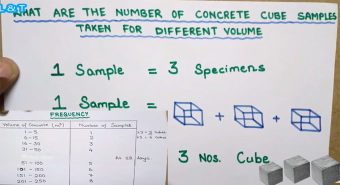 How to find out sample of concrete cubes for different types of volumes