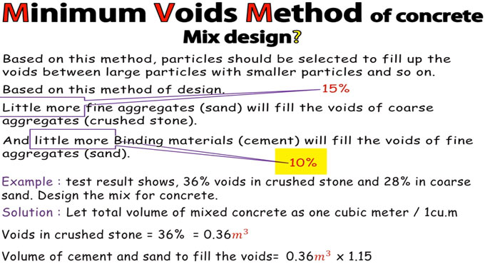 Details of minimum voids method in concrete mix design