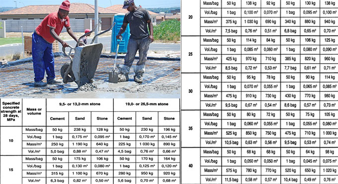 Table of concrete mixes by weight and volume