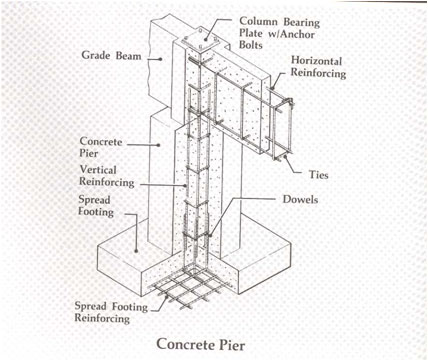 Concrete quantity take off cost estimating for Pier and beam foundation cost per square foot