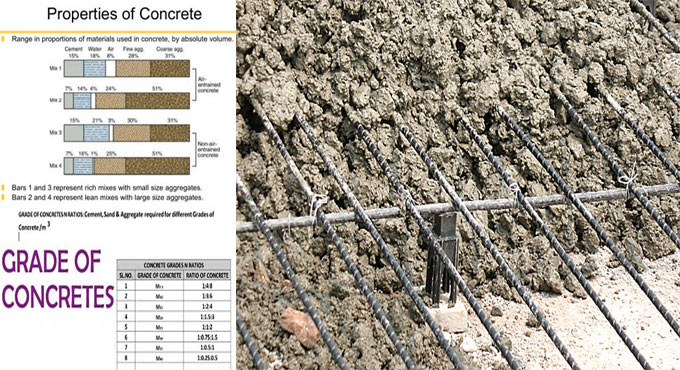 Brief explanation of concrete properties