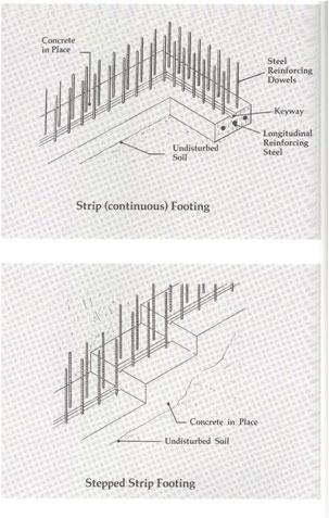 Concrete Quantity Take Off Cost Estimating