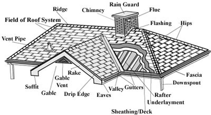 Cool Roofing – A Shift in Traditional Roof Styles