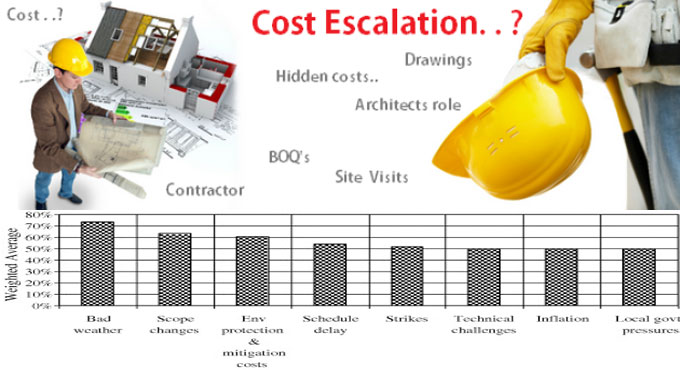 Importance of Cost Escalation