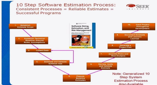 10 Step Estimation Software Process For Successful Projects