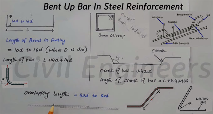 Learn the process to compute cutting length of bent up bars in steel reinforcement