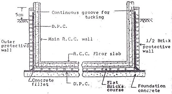 Specification for Positioning 38 Mm Damp-Proof Course with Concrete of 1:2:4 at Plinth Level
