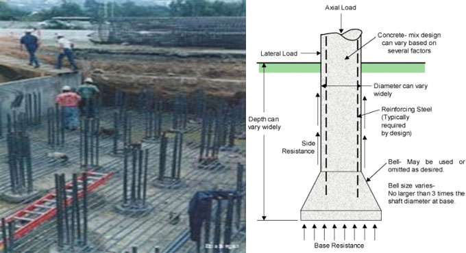 Deep Foundation in Construction
