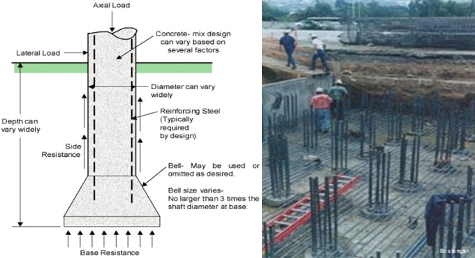 Different types of deep foundations in construction & their applications