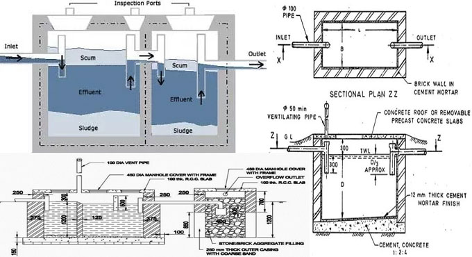 Step-by-step process for designing a septic tank