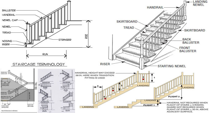 The properties of a good staircase