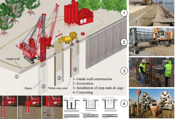 Steps involved in constructing a diaphragm wall