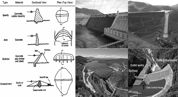 Different types of Dams