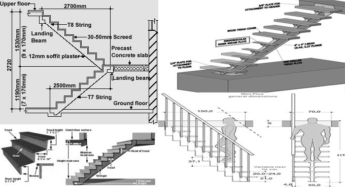 Stairs types and dimensions of stairs