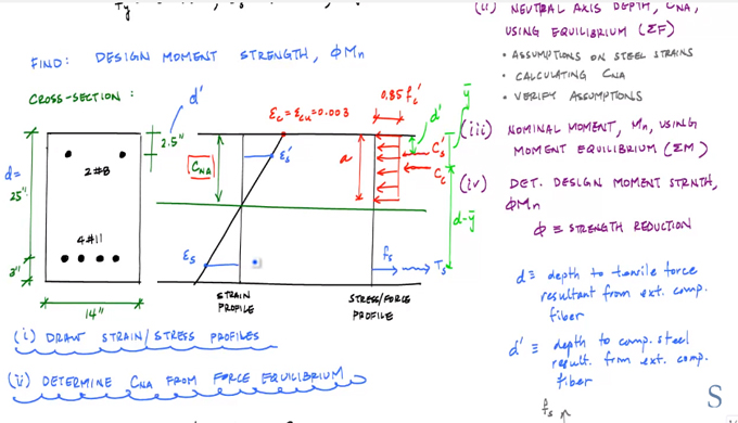 How to solve problem for measuring the design moment strength of  a doubly reinforced concrete beam