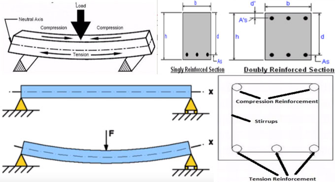Importance of doubly reinforced beam in concrete design