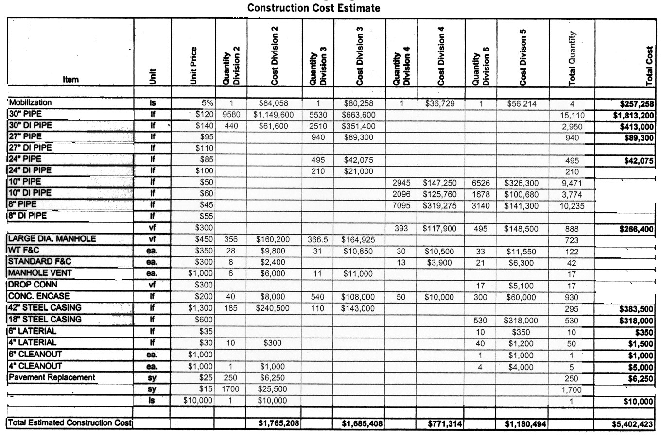 Construction Cost Estimate Sheet Construction Cost