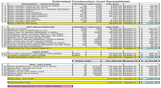 Estimated construction cost spreadsheet construction for Cost of new construction