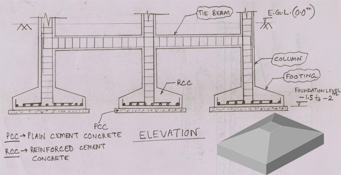 Brief overview of foundation construction