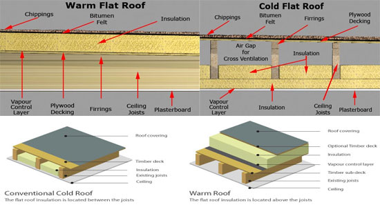 How To Build A Flat Roof Warm Or Cold Construction