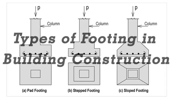 Footing Construction | Isolated Footing | Combined Footing