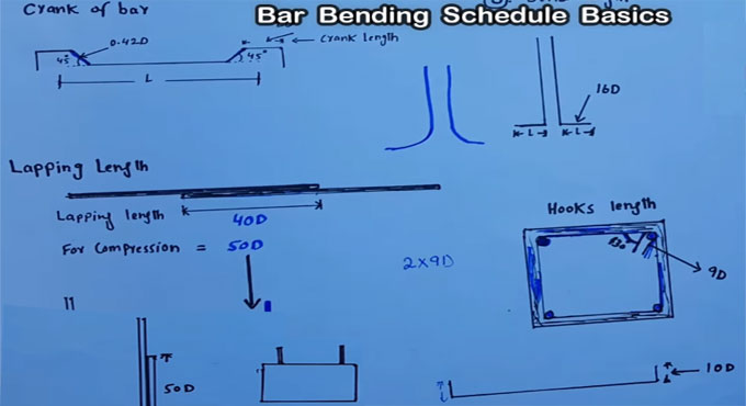 Basics formula of bar bending schedule