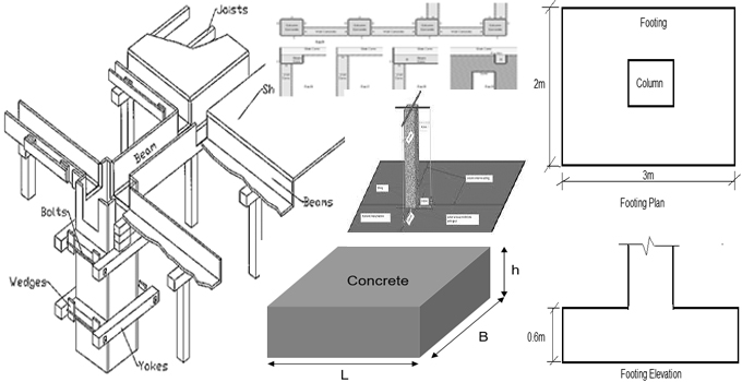 Detailed process for measuring formwork