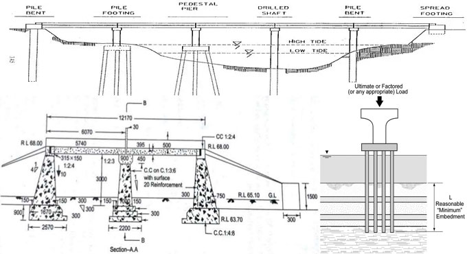 Some useful guidelines to determine the depth of foundation for bridges