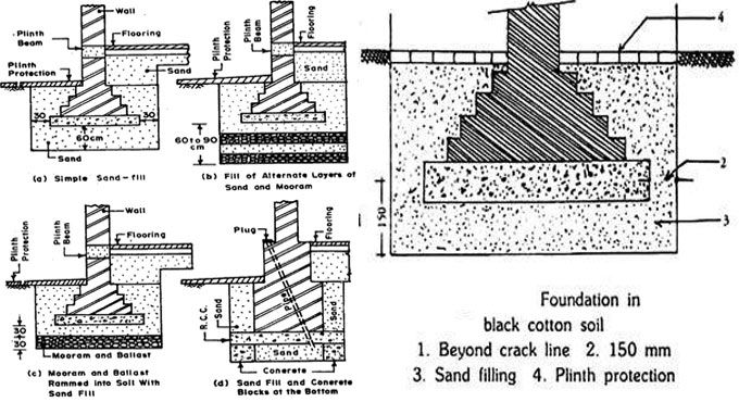 Some useful tips for building foundation in black cotton soil